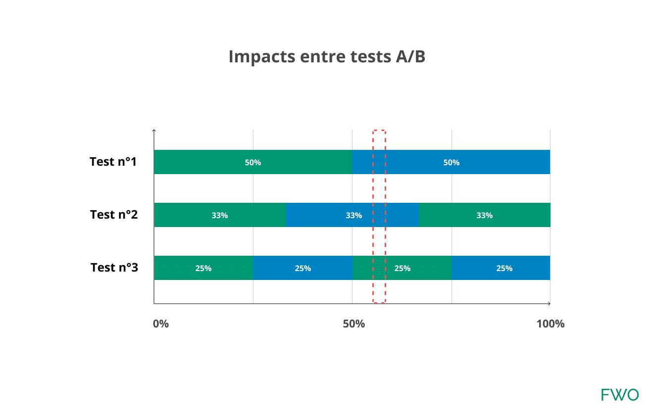 Lancer des tests A/B en parallele avec un ciblage trop large pose problème.