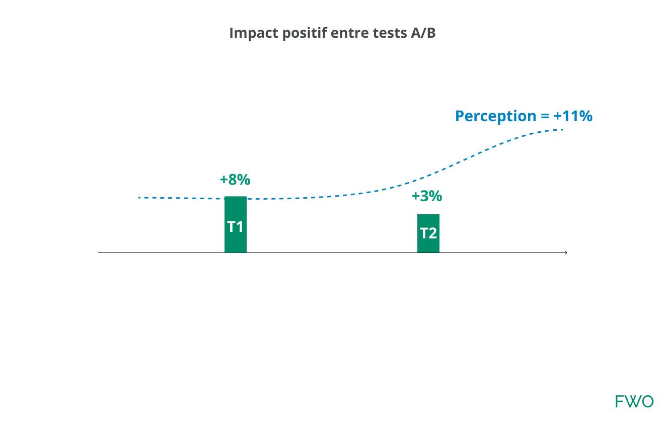 Perception d'impact de la performance d'un test A/B plus important que la réalité.