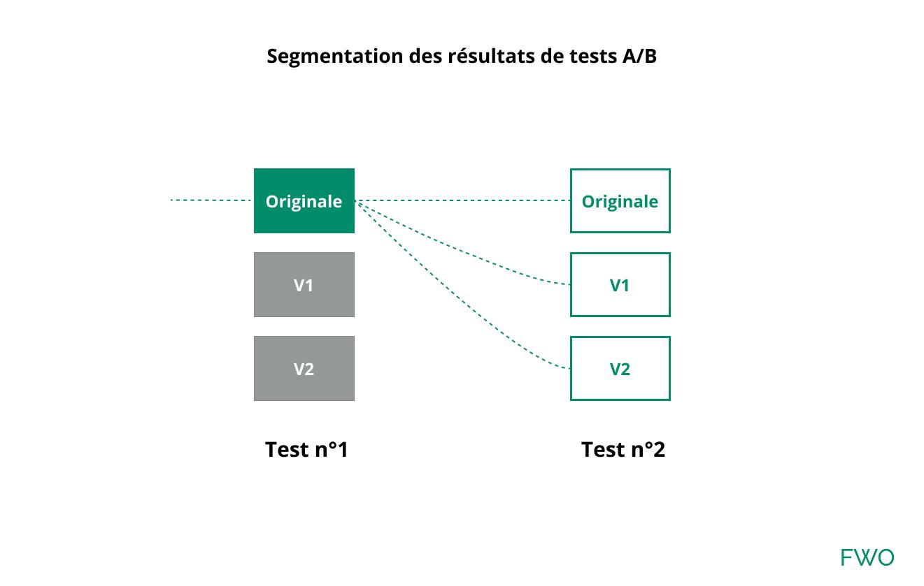 Analyse par segmentation entre des tests AB avec le même ciblage.