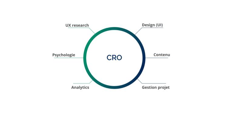 webinar avec abtasty sur organisation equipe CRO par FWO et mathieu fauveaux