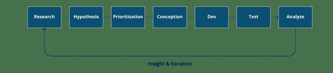 Developper processus et équipe CRO avec une formation AB Testing par FWO