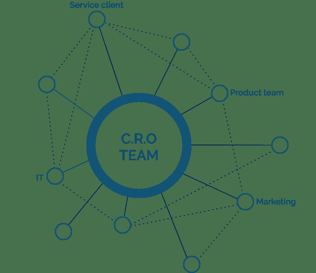 Organisation de l'équipe CRO et création d'une culture de l'ab testing