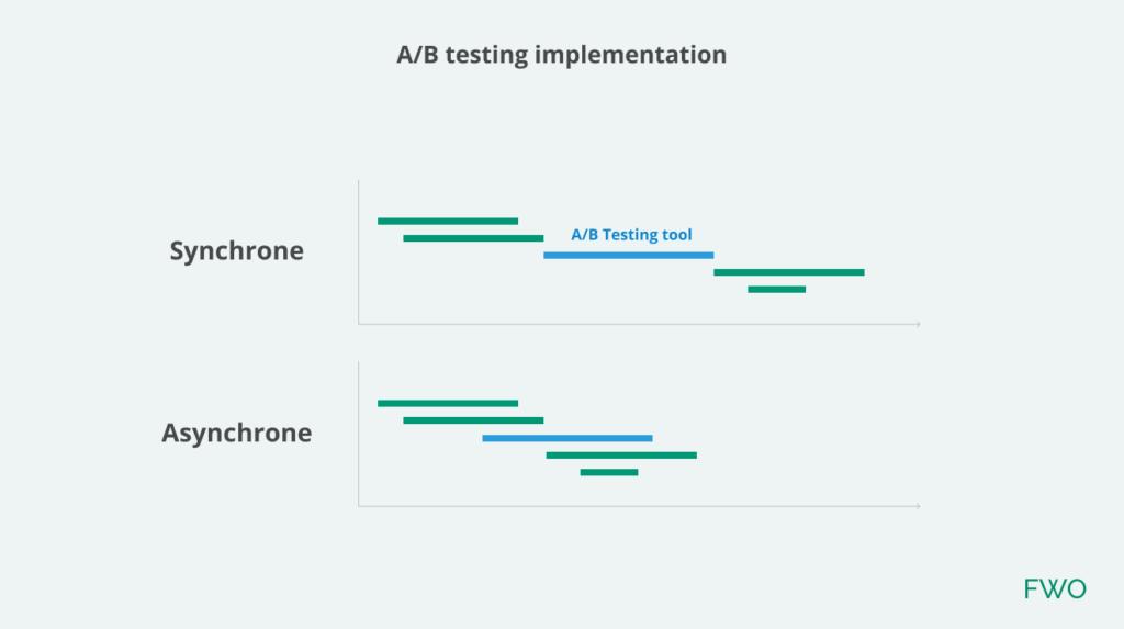 Analyse installation synchrone ou asynchrone outil de test A/B par FWO.