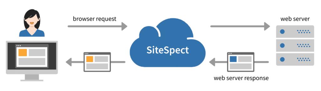 Test A/B par reverse proxy de SiteSpect.