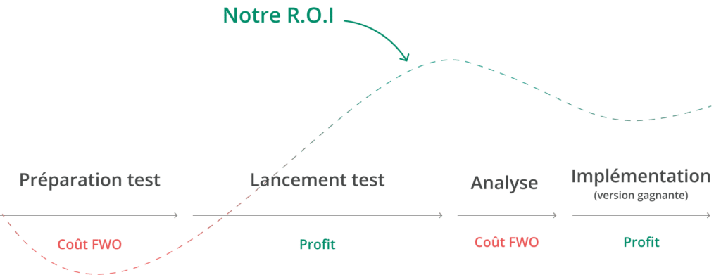 Tests A/B gagnants et maitrise cout de votre programme d'optimisation de la conversion.