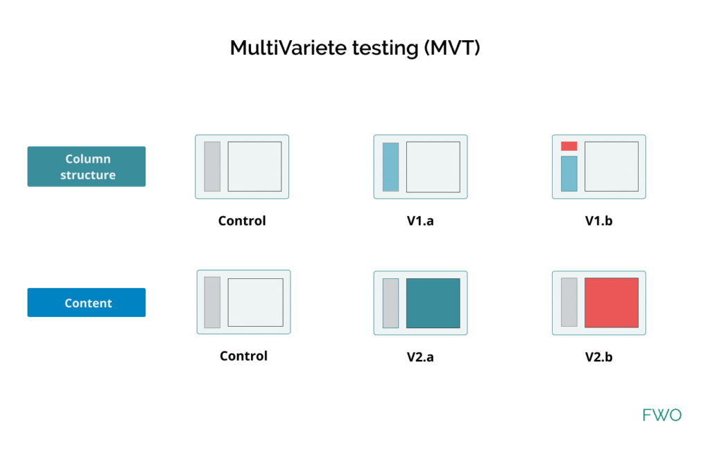 Définition test multivariete par Mathieu Fauveaux consultant cro indépendant FWO