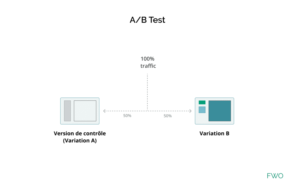 definition test a/b par FWO