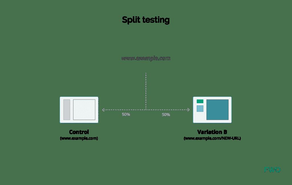 définition test par redirection url FWO