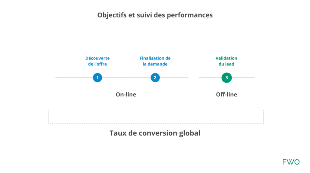 Calcul du taux de conversion global de demande de lead par FWO