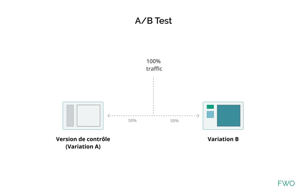 Définition du principe de test A/B par FWO.
