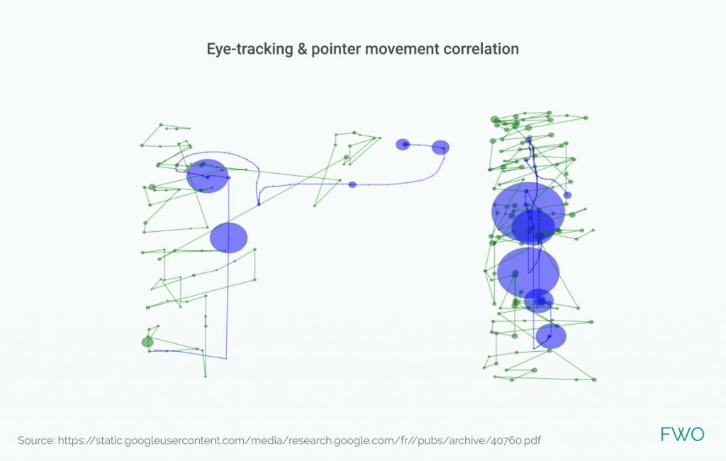 Heatmap avec eye tracking pour analyse CRO.