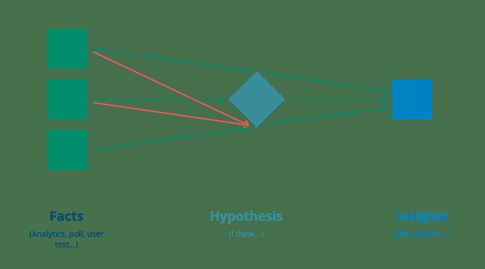 Framework recherche optimisation conversion